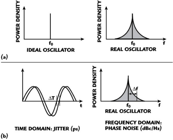 frequency-spectrum-ideal-real-oscillators