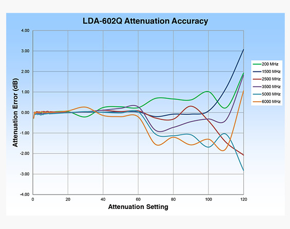 LDA-602Q Digital Attenuator Performance Chart
