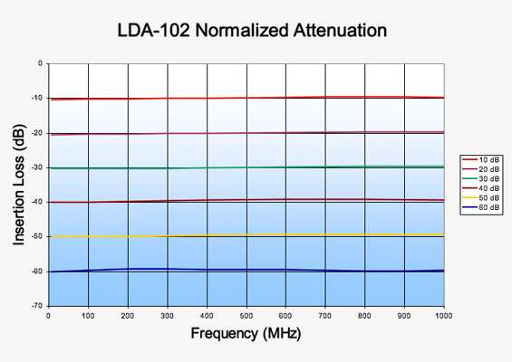 LDA-102 Digital Attenuator Normalized Attenuation