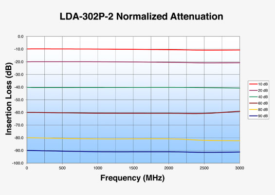 Vaunix LDA-302P-2 Digital Attenuator Normalized Attenuation