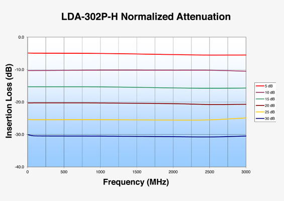 Vaunix LDA-302P-H Normalized Attenuation