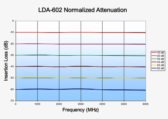 Vaunix LDA-602 Digital Attenuator Normalized Attenuation