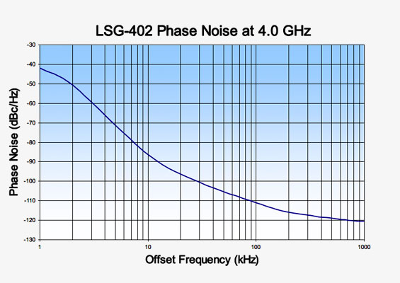 Vaunix LSG-402 Digital Signal Generator Phase Noise at 4 GHz