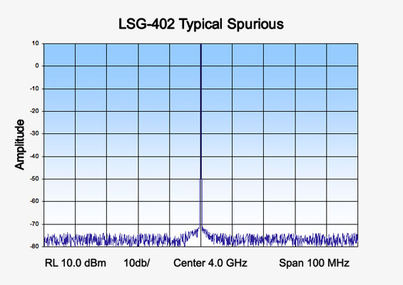 Vaunix LSG-402 Digital Signal Generator Typical Spurious
